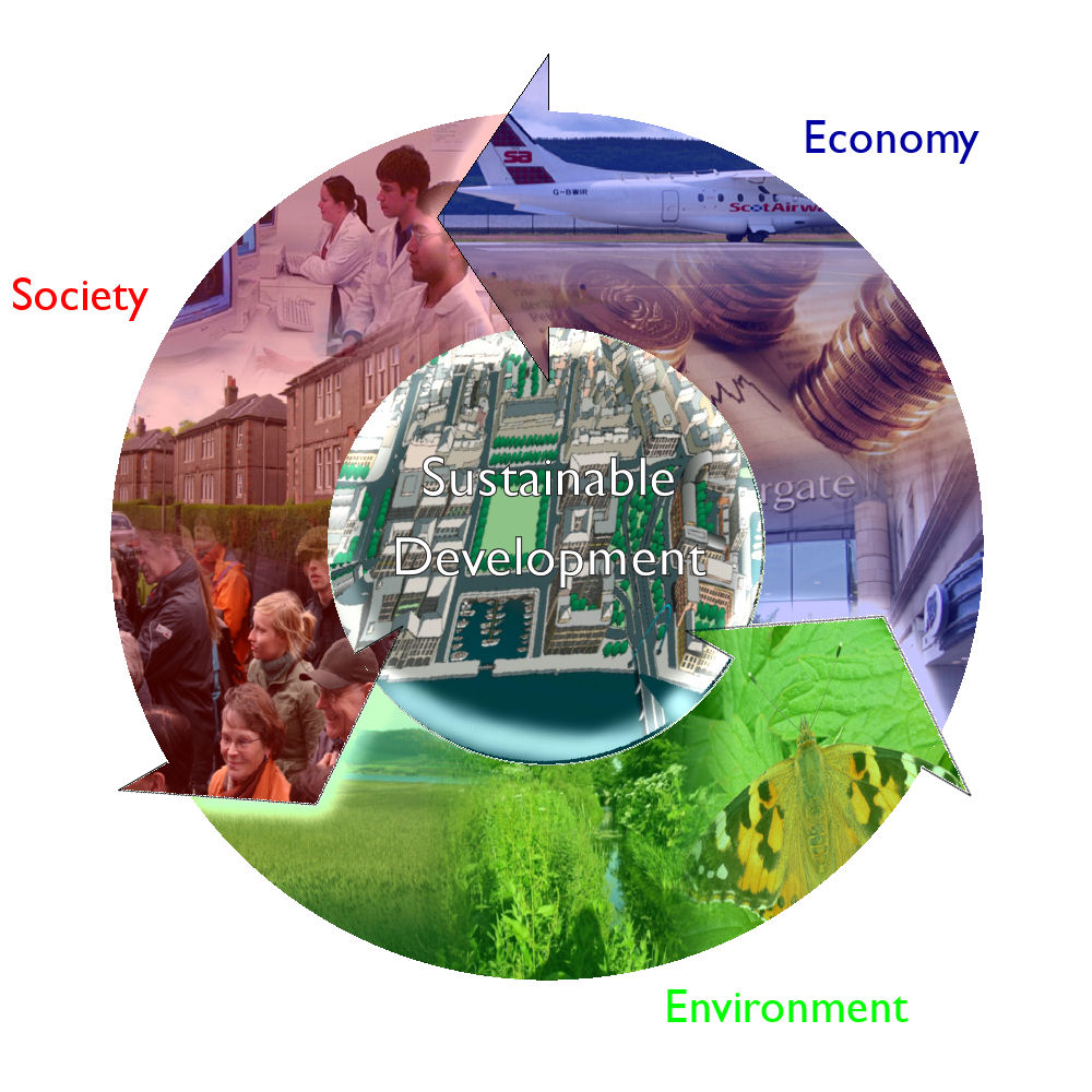 Sustainability visual diagram